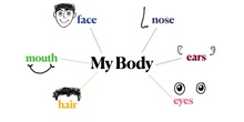 PRIMARIA - 1º- INGLES - MY BODY_MY FACE - FORMACIÓN
