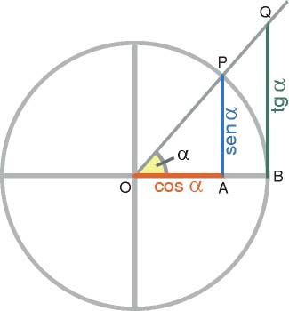 Razones trigonométricas directas