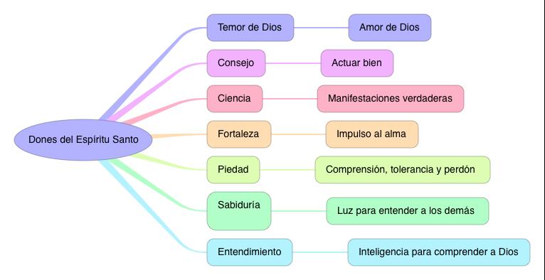 RELIGION_DONES DEL ESPIRITU SANTO_3
