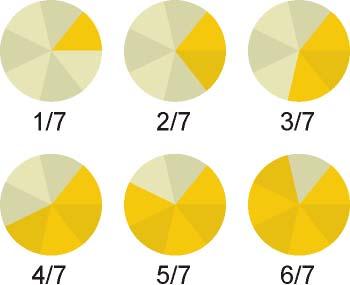 Fracción con denominador siete