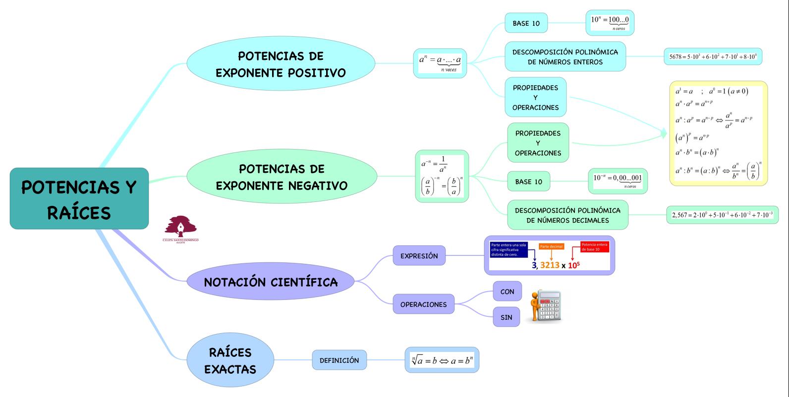 MATEMÁTICAS APLICADAS_POTENCIAS Y RAÍCES_S3