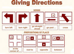 GIVING DIRECTIONS- class