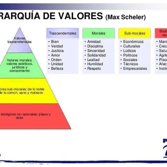 jerarquía de valores Scheler 3