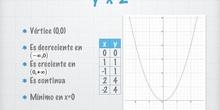 Funciones cuadráticas (parábolas)