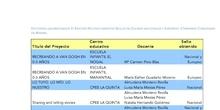 Reconocimientos sellos eTwinning Docentes Comunidad de Madrid