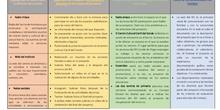 Proyecto APS - Proyecto de acción ambiental