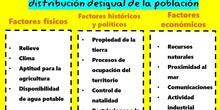 Factores que influyen en la distribución de la población