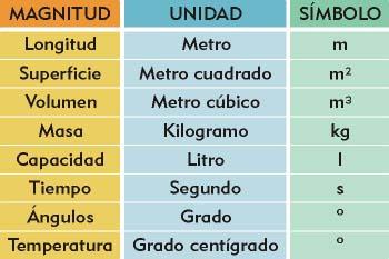 Símbolos de unidades de magnitud
