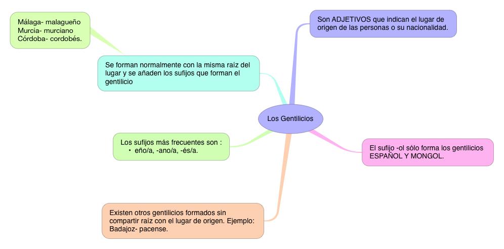 LENGUA_LOS GENTILICIOS_3