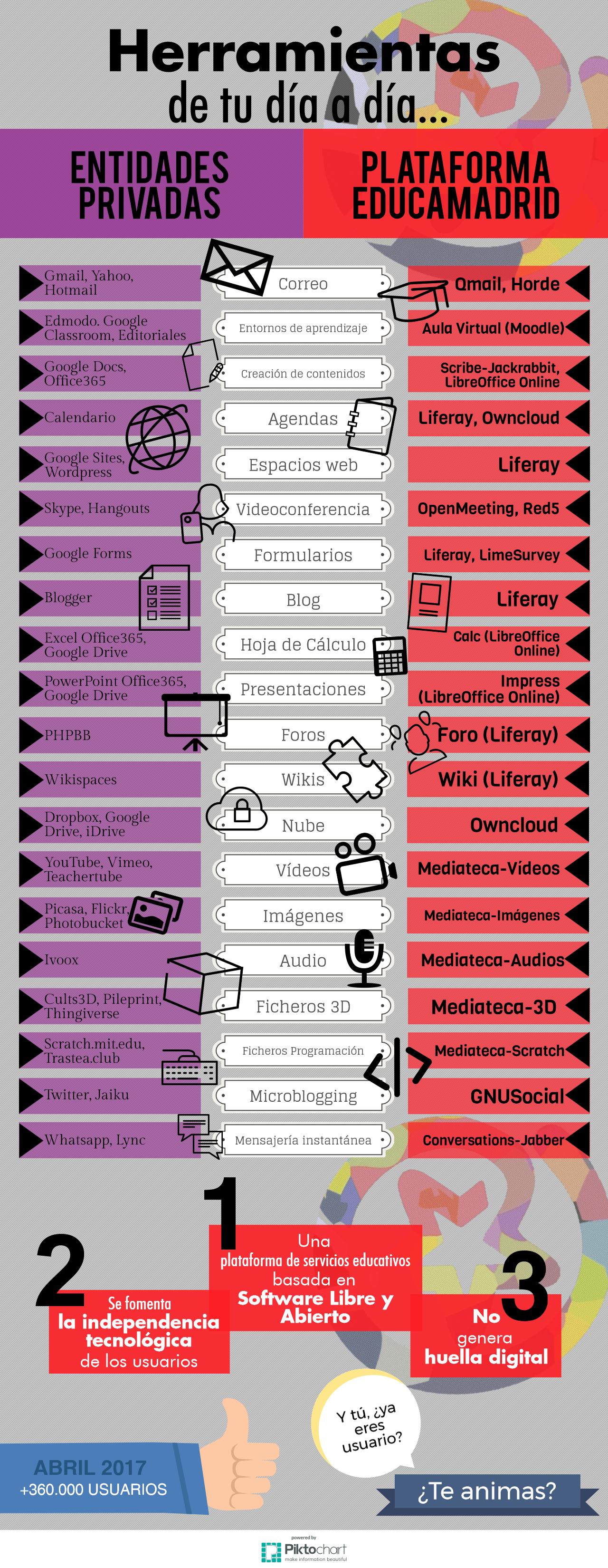 Herramientas EducaMadrid (infografía)