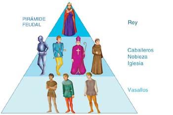 Esquema explicativo de la pirámide feudal