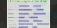 2ESO Lengua - La modalidad oracional - Alba Guillén