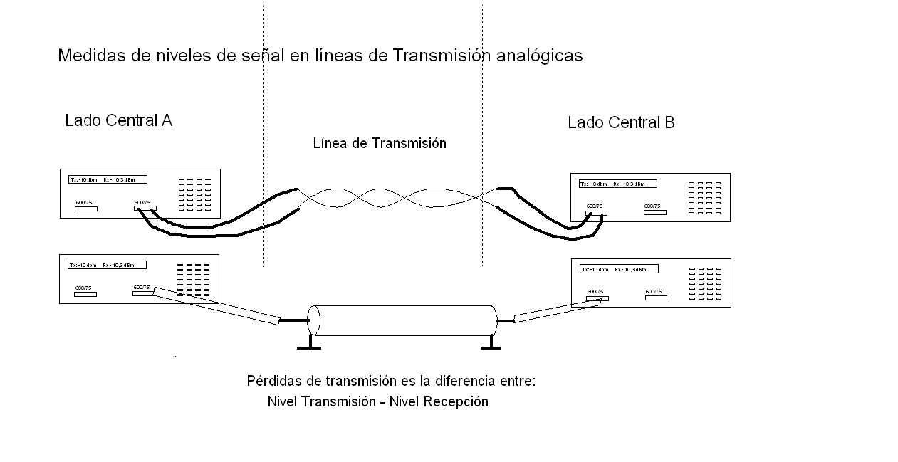 Diagrama de bloques para medir pérdidas en dB en cables