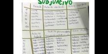 PRIMARIA - 5º - MODO SUBJUNTIVO - LENGUA Y LITERATURA - FORMACIÓN (1)