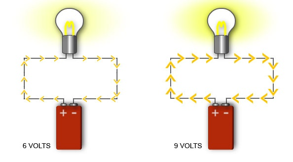 Electric Voltage