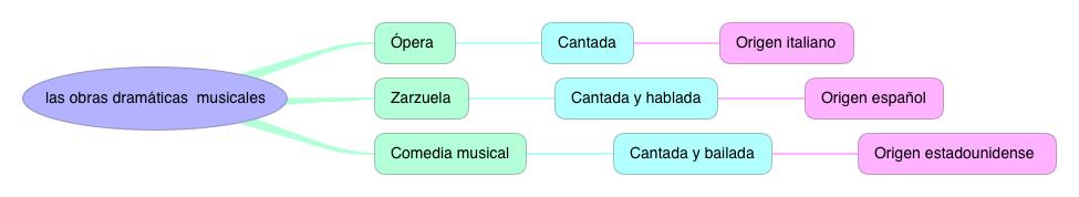 OBRAS MUSICALES