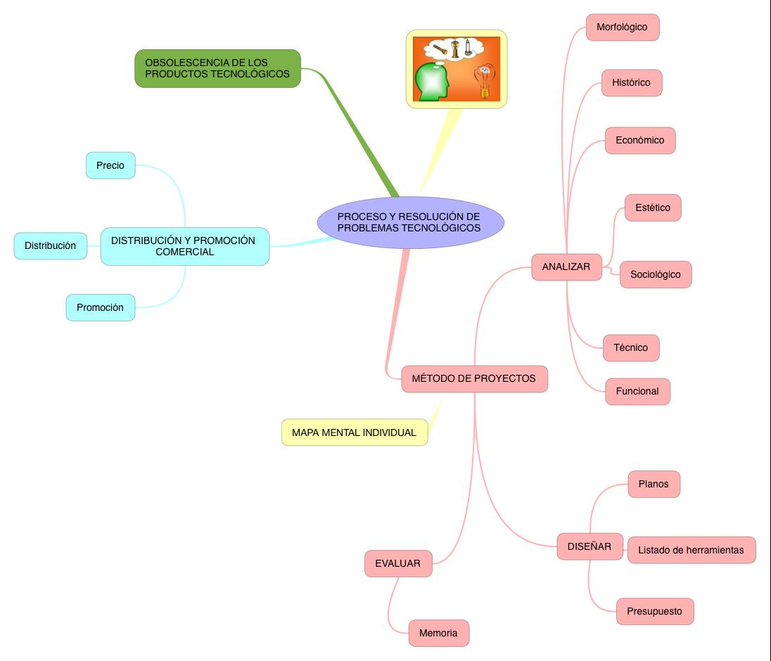 TECNO_:PROCESO Y RESOLUCIÓN PROBLEMAS TECNOLÓGICOS_S3