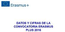 Datos y Cifras de la convocatoria 2016 Erasmus Plus en España