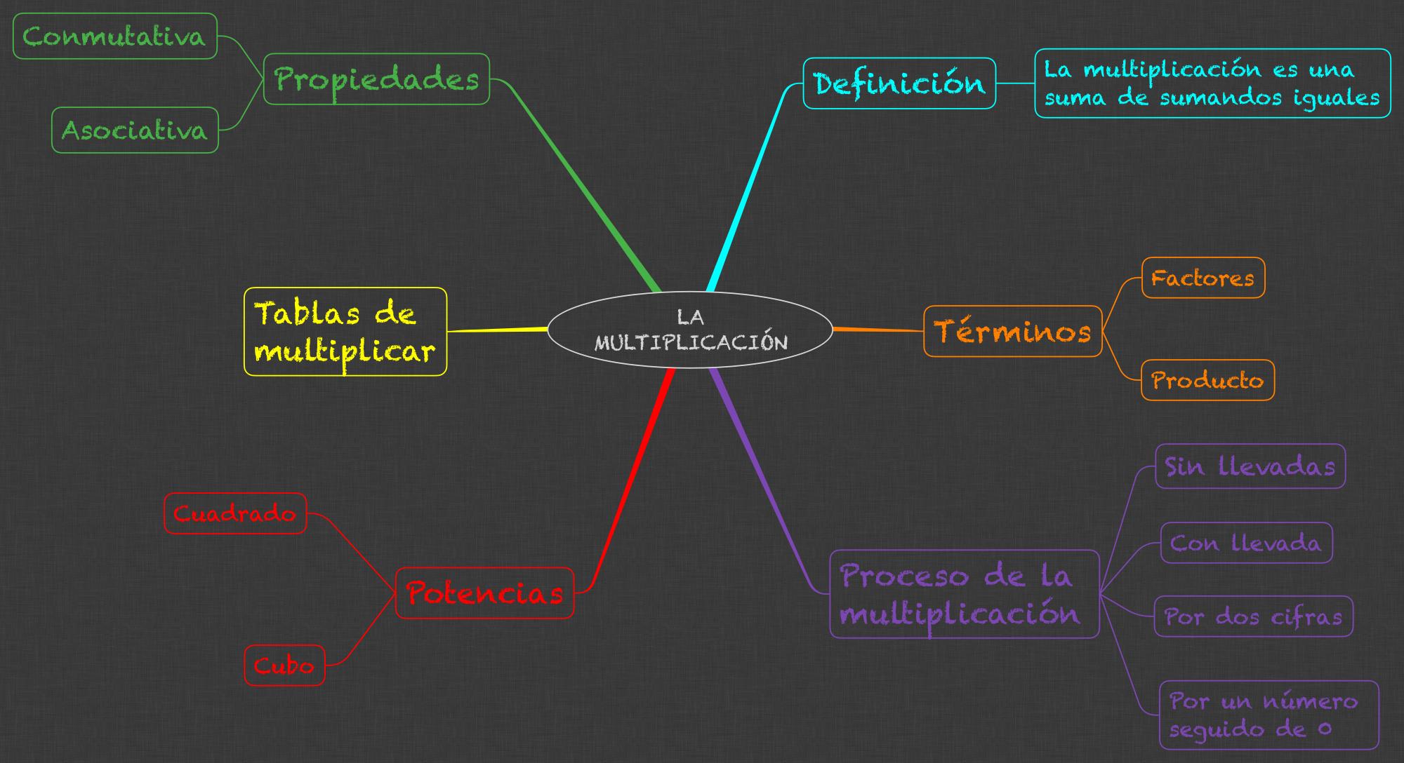 MATEMÁTICAS_LA MULTIPLICACIÓN_3