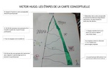 Les étapes de la carte conceptuelle