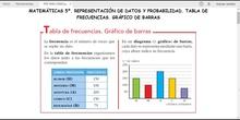 MATEMÁTICAS 5º. TABLA DE FRECUENCIAS. GRÁFICO DE BARRAS