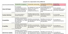 Rúbrica: Proyecto de comprensión de la Prehistoria