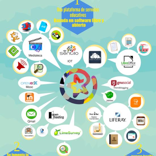 Servicios Plataforma EducaMadrid (infografía)