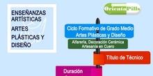 Infografía artes plásticas I ORIENTAPILLS