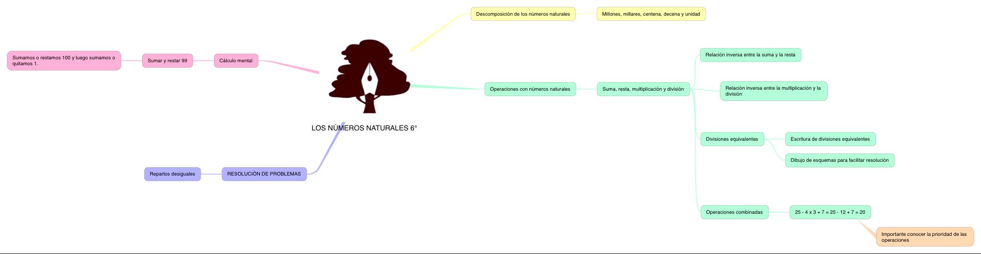 MATEMÁTICAS_LOS NÚMEROS NATURALES_6