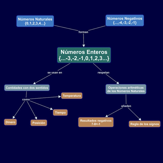 mapa 01 naturales