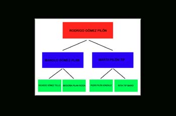 árbol genealógico de una familia