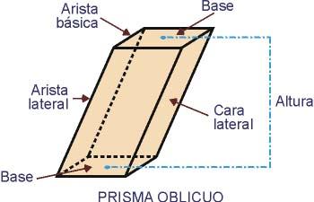 El prisma y sus elementos