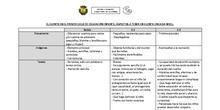 Características de los cuentos por nivel en el 0-3
