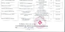 LISTADOS DE ADMITIDOS EN CICLOS FORMATIVOS DE LA COMUNIDAD DE MADRID