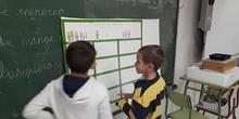 ABN Primaria - Contenido educativo