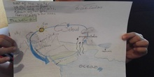 Oscar Cordeo Water Cycle