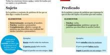 PRIMARIA 6º - LENGUA CASTELLANA Y LITERATURA - LA ORACIÓN