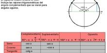 Trigonometría: 38.Reducción 4 - Resumen