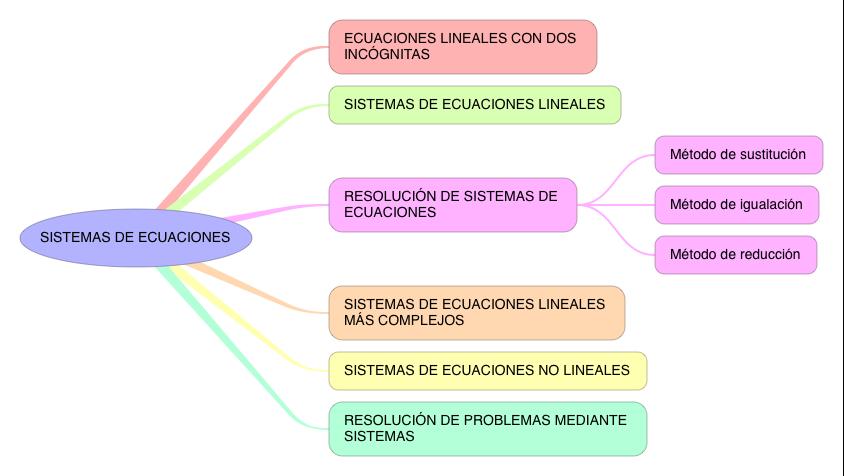 MATEMÁTICAS APLICADAS_SISTEMAS DE ECUACIONES_S4
