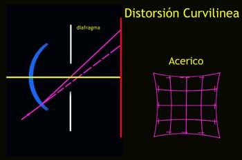 Distorsión Curvilínea tipo acerico