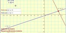 GeoGebra: 3º ESO. Matemáticas