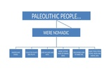 Diagram Paleolithic People