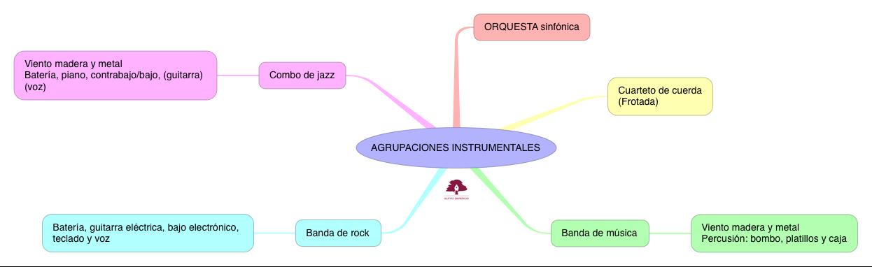 MÚSICA_AGRUPACIONES INSTRUMENTALES_S2