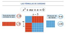 Las fórmulas de Cardano con baldosas algebraicas