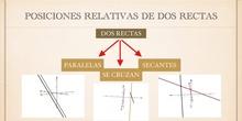 Posiciones relativas de dos rectas