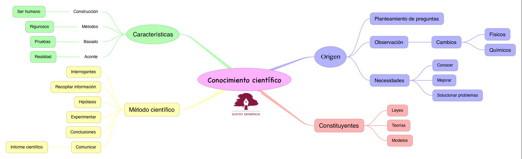 FYQ_CONOCIMIENTO CIENTÍFICO_S3