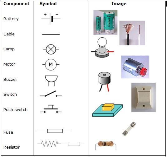 Components symbols