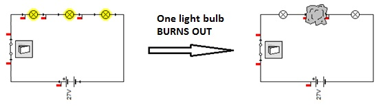 Series circuit A light Bulb Burns Out