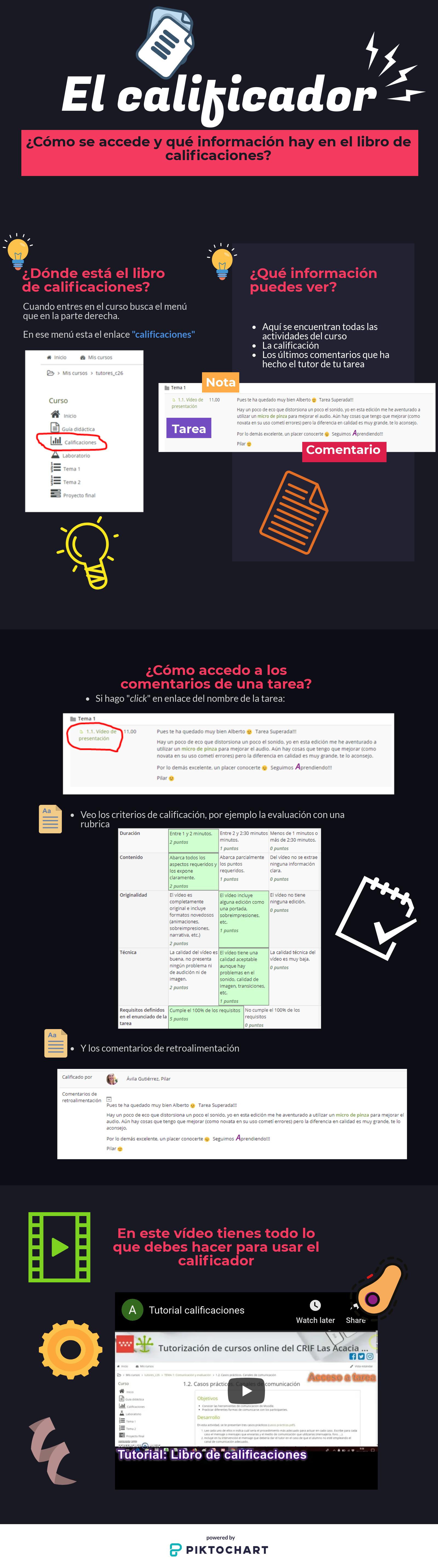 Infografía Calificaciones