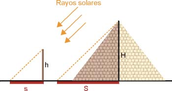 Medida de la altura de una pirámide